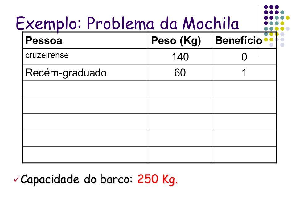 Exemplo: Problema da Mochila PessoaPeso (Kg)Benefício cruzeirense 1400 Recém-graduado601 Capacidade do barco: 250 Kg. Capacidade do barco: 250 Kg.