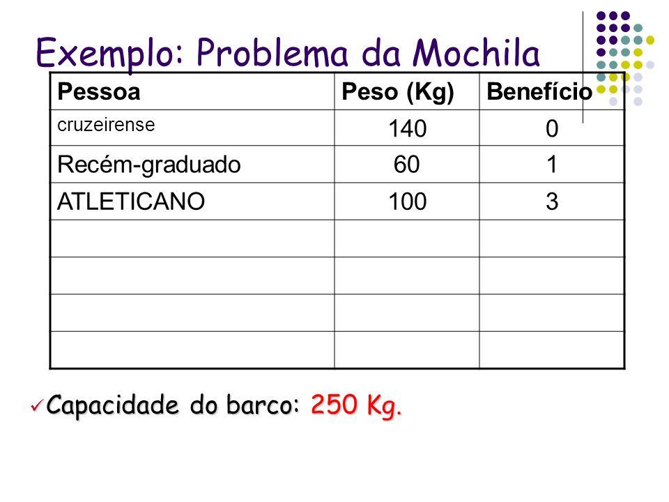 Exemplo: Problema da Mochila PessoaPeso (Kg)Benefício cruzeirense 1400 Recém-graduado601 ATLETICANO1003 Capacidade do barco: 250 Kg. Capacidade do bar