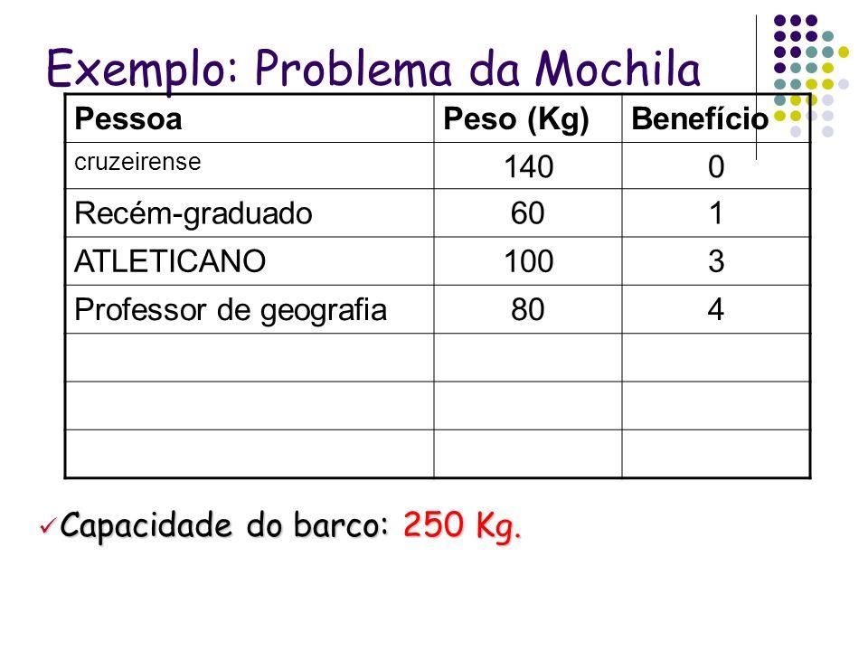 Exemplo: Problema da Mochila PessoaPeso (Kg)Benefício cruzeirense 1400 Recém-graduado601 ATLETICANO1003 Professor de geografia804 Capacidade do barco: