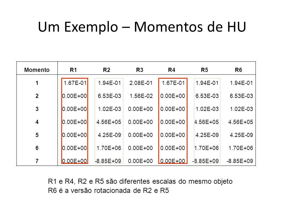 Um Exemplo – Momentos de HU MomentoR1R2R3R4R5R6 11.67E-011.94E-012.08E-011.67E-011.94E-01 20.00E+006.53E-031.56E-020.00E+006.53E-03 30.00E+001.02E-030