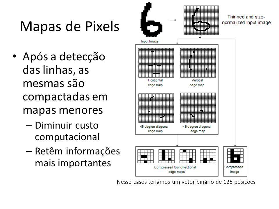 Mapas de Pixels Após a detecção das linhas, as mesmas são compactadas em mapas menores – Diminuir custo computacional – Retêm informações mais importa