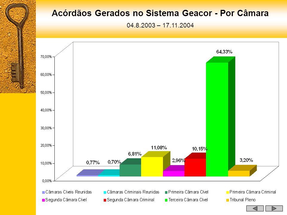Acórdãos Gerados no Sistema Geacor - Por Câmara 04.8.2003 – 17.11.2004
