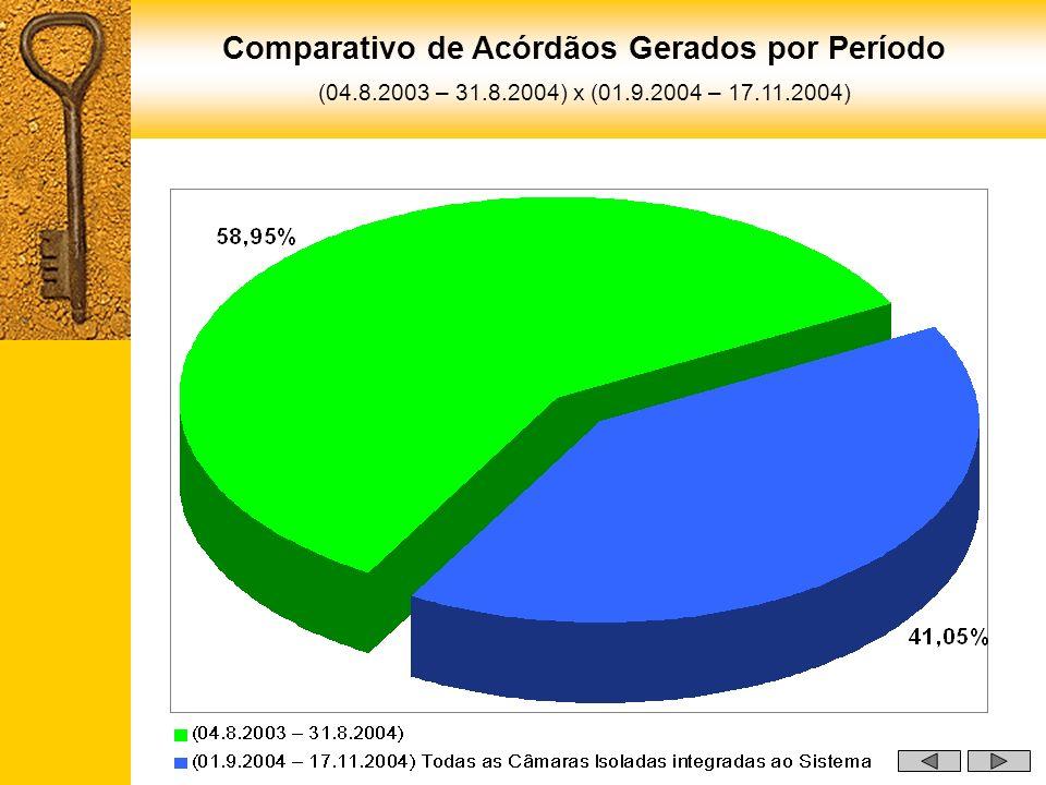 Comparativo de Acórdãos Gerados por Período (04.8.2003 – 31.8.2004) x (01.9.2004 – 17.11.2004)