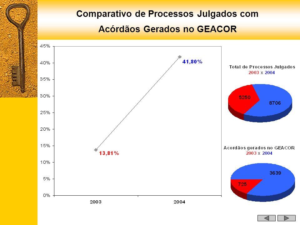 Comparativo de Processos Julgados com Acórdãos Gerados no GEACOR