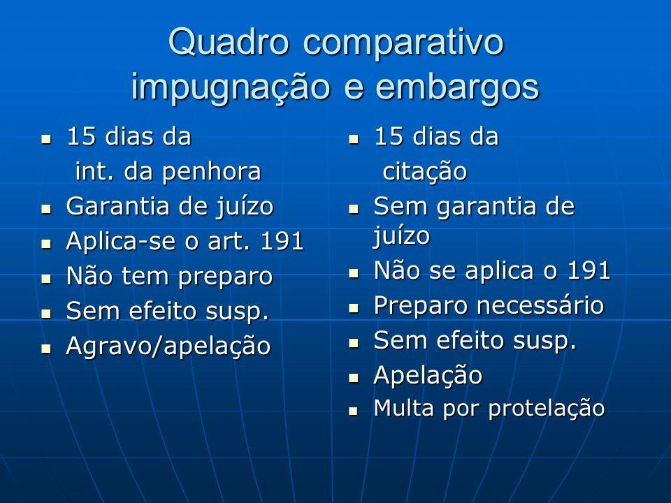Quadro comparativo impugnação e embargos 15 dias da 15 dias da int.