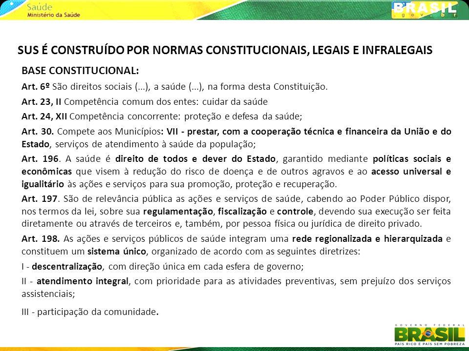 BASE CONSTITUCIONAL: Art. 6º São direitos sociais (...), a saúde (...), na forma desta Constituição. Art. 23, II Competência comum dos entes: cuidar d