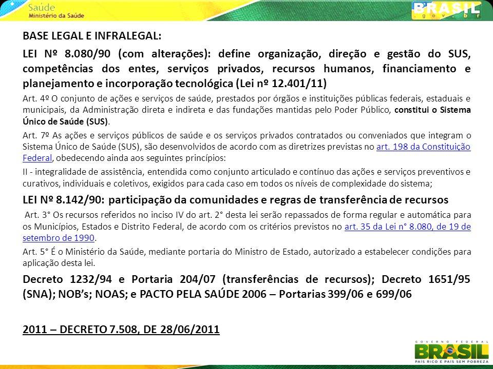 BASE LEGAL E INFRALEGAL: LEI Nº 8.080/90 (com alterações): define organização, direção e gestão do SUS, competências dos entes, serviços privados, rec