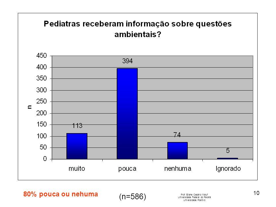 10 Prof. Eliane Cesário Maluf Universidade Federal do Paraná Universidade Positivo (n=586) 80% pouca ou nehuma