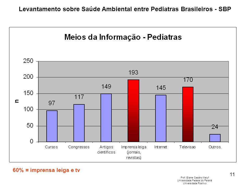 11 Levantamento sobre Saúde Ambiental entre Pediatras Brasileiros - SBP Prof. Eliane Cesário Maluf Universidade Federal do Paraná Universidade Positiv