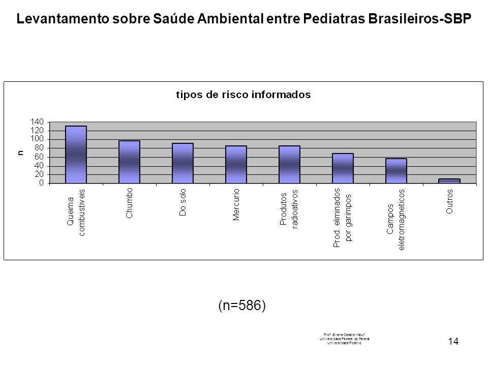14 Levantamento sobre Saúde Ambiental entre Pediatras Brasileiros-SBP Prof. Eliane Cesário Maluf Universidade Federal do Paraná Universidade Positivo