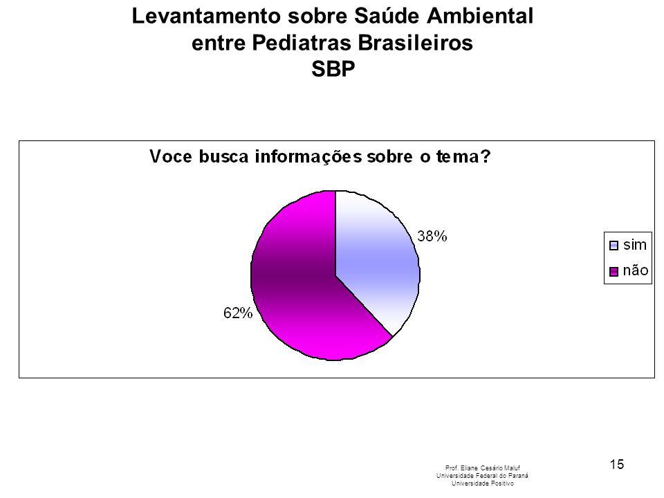 15 Levantamento sobre Saúde Ambiental entre Pediatras Brasileiros SBP Prof. Eliane Cesário Maluf Universidade Federal do Paraná Universidade Positivo