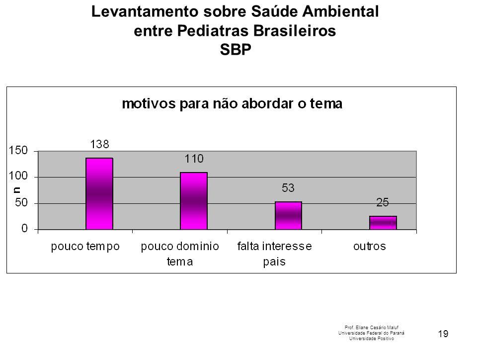 19 Levantamento sobre Saúde Ambiental entre Pediatras Brasileiros SBP Prof. Eliane Cesário Maluf Universidade Federal do Paraná Universidade Positivo