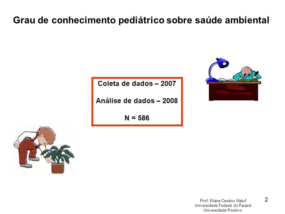 2 Grau de conhecimento pediátrico sobre saúde ambiental Coleta de dados – 2007 Análise de dados – 2008 N = 586 Prof. Eliane Cesário Maluf Universidade