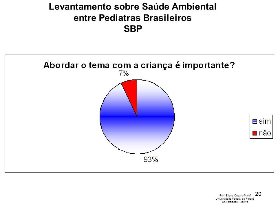 21 Levantamento sobre Saúde Ambiental entre Pediatras Brasileiros SBP Prof.