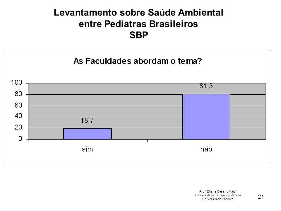 21 Levantamento sobre Saúde Ambiental entre Pediatras Brasileiros SBP Prof. Eliane Cesário Maluf Universidade Federal do Paraná Universidade Positivo