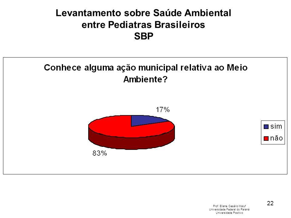 22 Levantamento sobre Saúde Ambiental entre Pediatras Brasileiros SBP Prof. Eliane Cesário Maluf Universidade Federal do Paraná Universidade Positivo