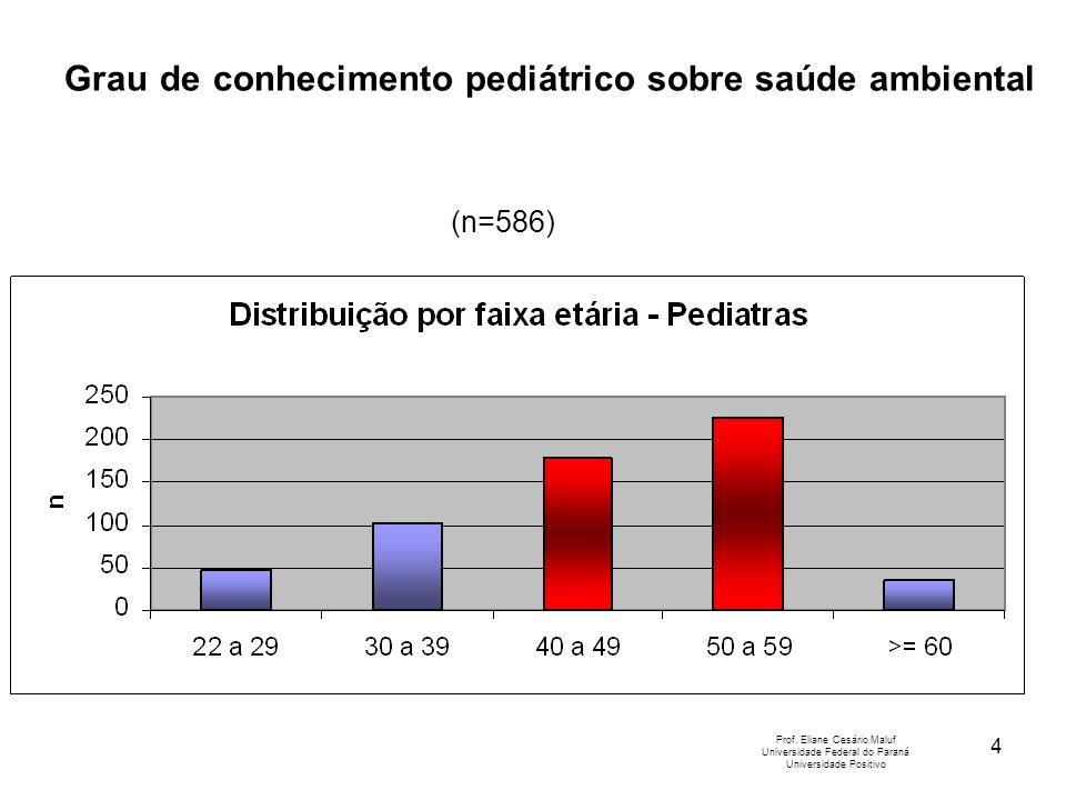 4 Prof. Eliane Cesário Maluf Universidade Federal do Paraná Universidade Positivo (n=586) Grau de conhecimento pediátrico sobre saúde ambiental