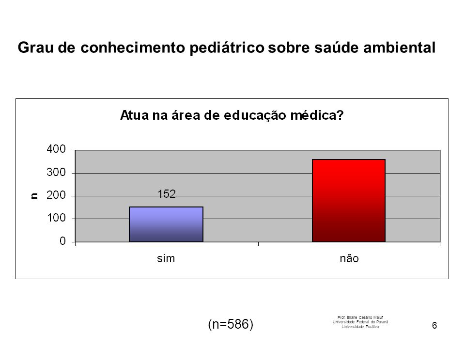 6 Prof. Eliane Cesário Maluf Universidade Federal do Paraná Universidade Positivo (n=586) Grau de conhecimento pediátrico sobre saúde ambiental