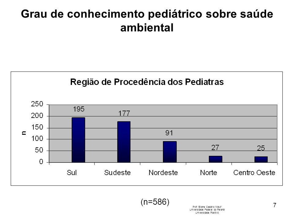 7 Prof. Eliane Cesário Maluf Universidade Federal do Paraná Universidade Positivo (n=586) Grau de conhecimento pediátrico sobre saúde ambiental