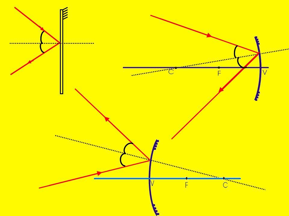 Espelho Esférico V C F Espelho Esférico Convexo é um Sistema Óptico Divergente Foco Principal Virtual Foco Principal