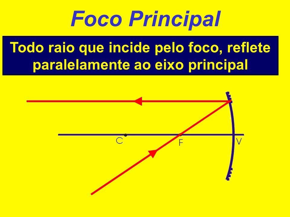 Foco Principal Todo raio que incide paralelamente ao eixo principal, reflete na direção do foco