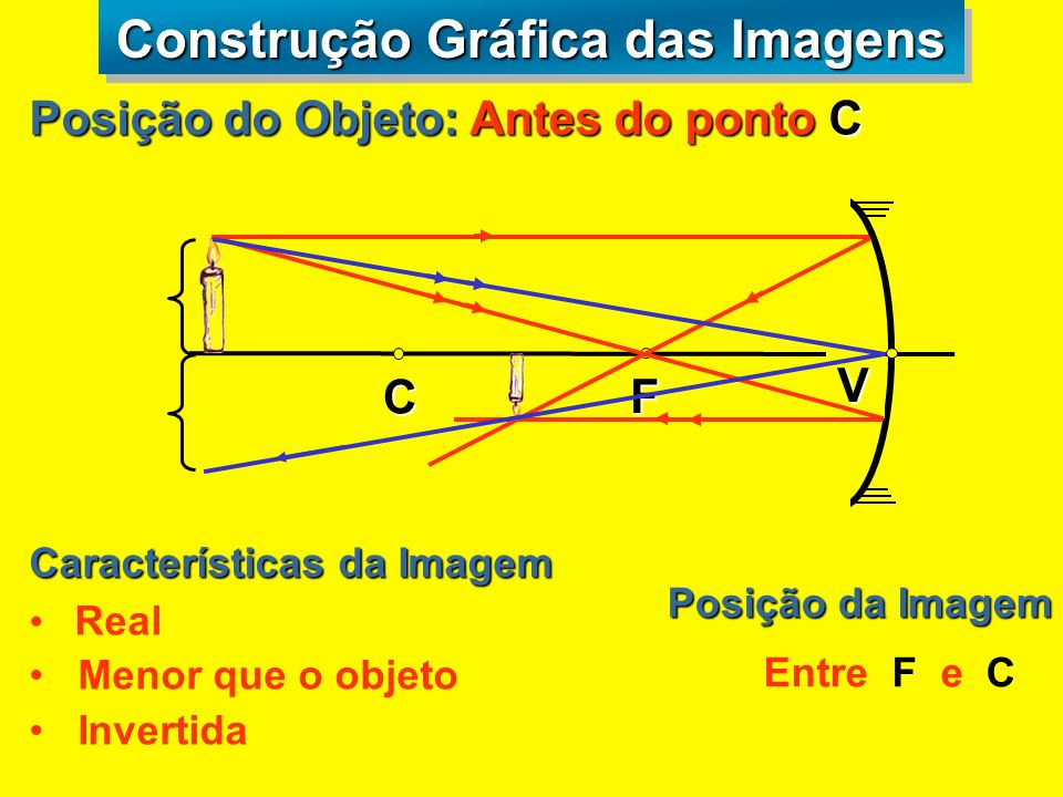 Foco Principal Todo raio que incide na direção do foco, reflete paralelamente ao eixo