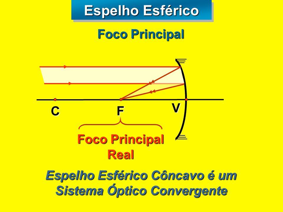 Espelho Esférico F V C P reta normal ff Foco em espelho gaussiano R=2.f