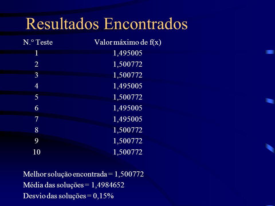 Resultados Encontrados N.° Teste Valor máximo de f(x) 1 1,495005 2 1,500772 3 1,500772 4 1,495005 5 1,500772 6 1,495005 7 1,495005 8 1,500772 9 1,500772 10 1,500772 Melhor solução encontrada = 1,500772 Média das soluções = 1,4984652 Desvio das soluções = 0,15%