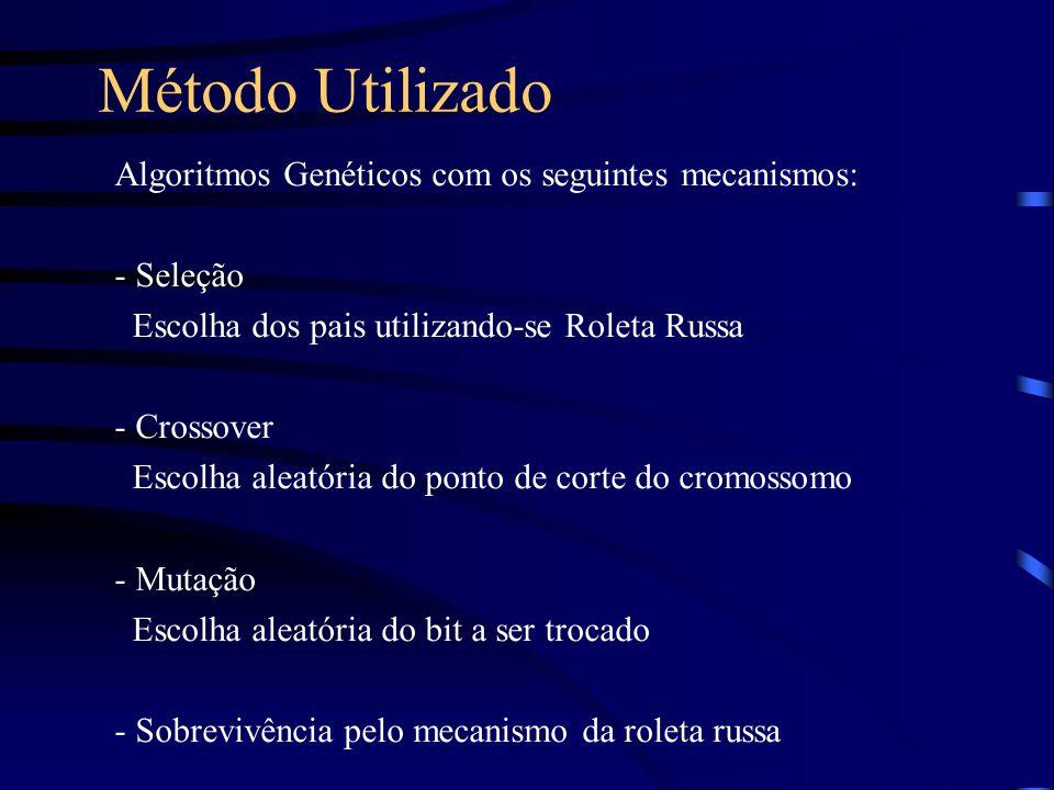 Método Utilizado Algoritmos Genéticos com os seguintes mecanismos: - Seleção Escolha dos pais utilizando-se Roleta Russa - Crossover Escolha aleatória do ponto de corte do cromossomo - Mutação Escolha aleatória do bit a ser trocado - Sobrevivência pelo mecanismo da roleta russa