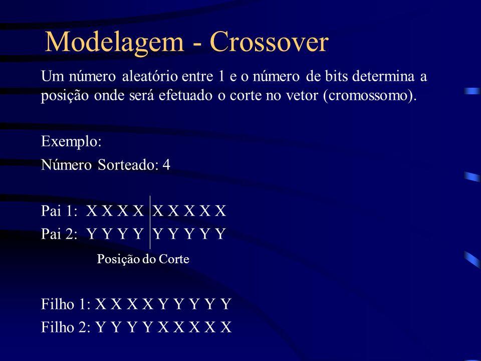Modelagem - Crossover Um número aleatório entre 1 e o número de bits determina a posição onde será efetuado o corte no vetor (cromossomo). Exemplo: Nú