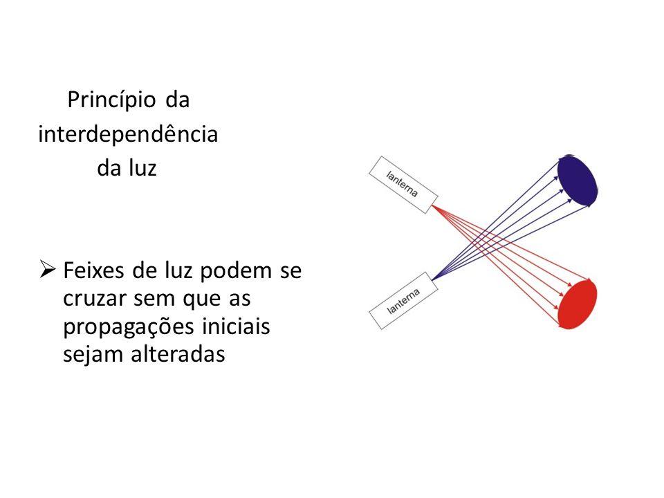 Princípio da interdependência da luz Feixes de luz podem se cruzar sem que as propagações iniciais sejam alteradas