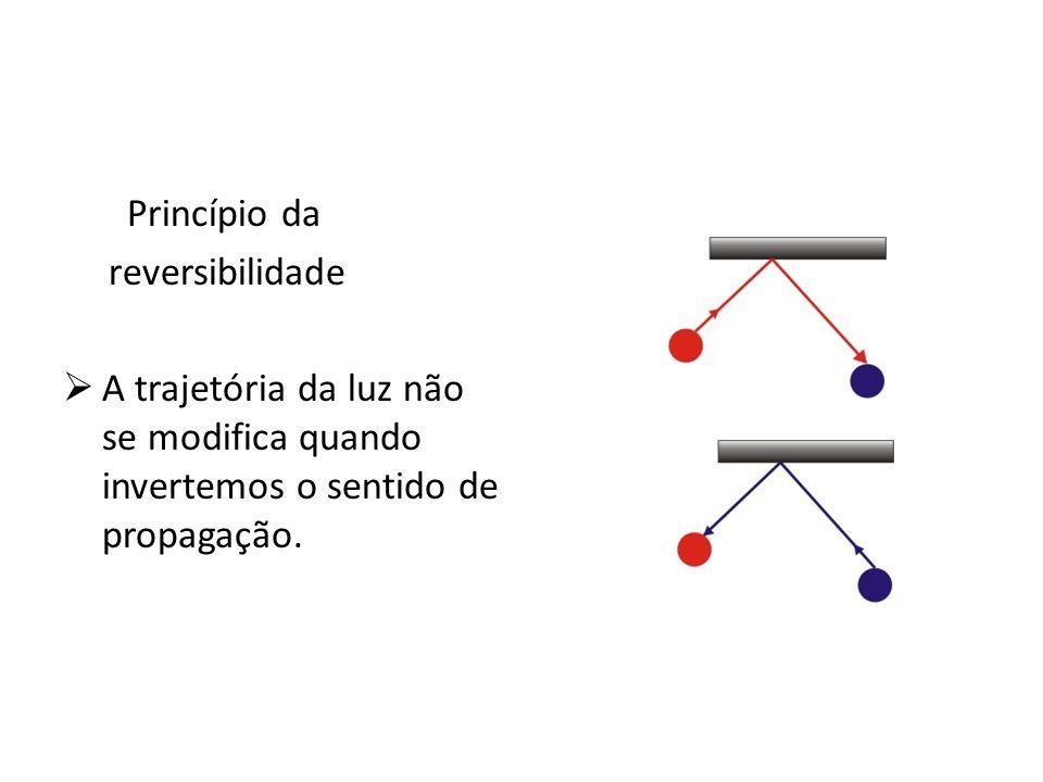 Princípio da reversibilidade A trajetória da luz não se modifica quando invertemos o sentido de propagação.