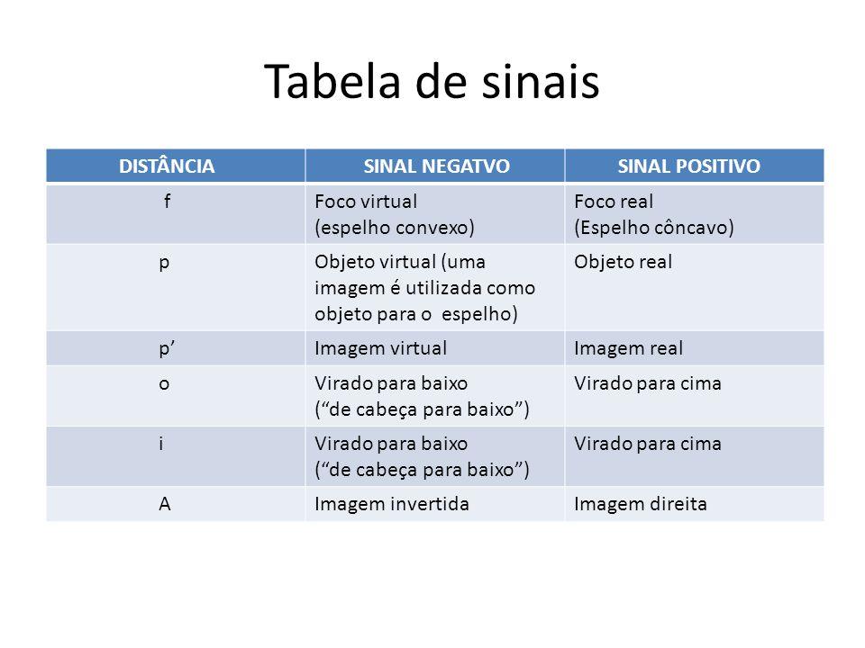 Tabela de sinais DISTÂNCIA SINAL NEGATVO SINAL POSITIVO fFoco virtual (espelho convexo) Foco real (Espelho côncavo) pObjeto virtual (uma imagem é util