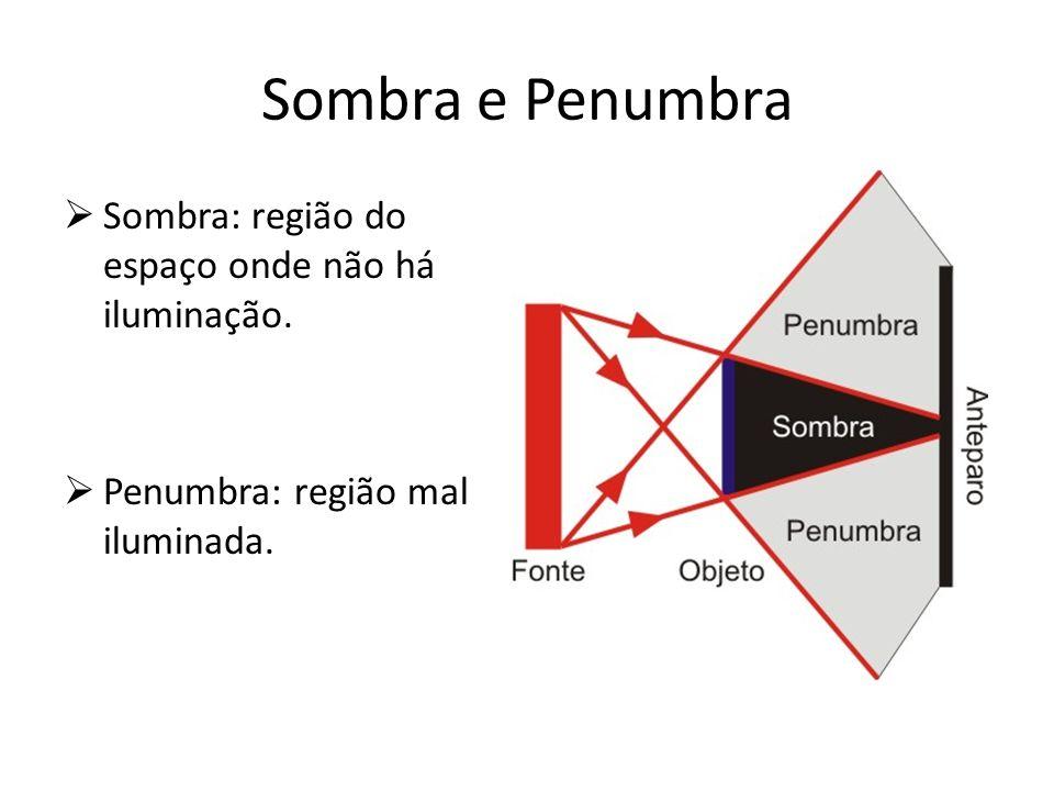 Sombra e Penumbra Sombra: região do espaço onde não há iluminação. Penumbra: região mal iluminada.