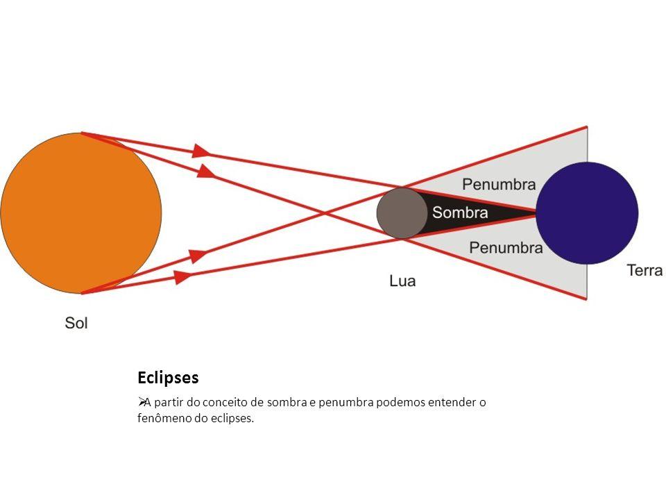 Eclipses A partir do conceito de sombra e penumbra podemos entender o fenômeno do eclipses.