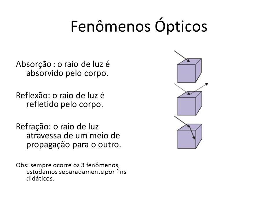 Fenômenos Ópticos Absorção : o raio de luz é absorvido pelo corpo. Reflexão: o raio de luz é refletido pelo corpo. Refração: o raio de luz atravessa d