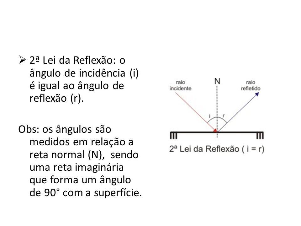 2ª Lei da Reflexão: o ângulo de incidência (i) é igual ao ângulo de reflexão (r). Obs: os ângulos são medidos em relação a reta normal (N), sendo uma