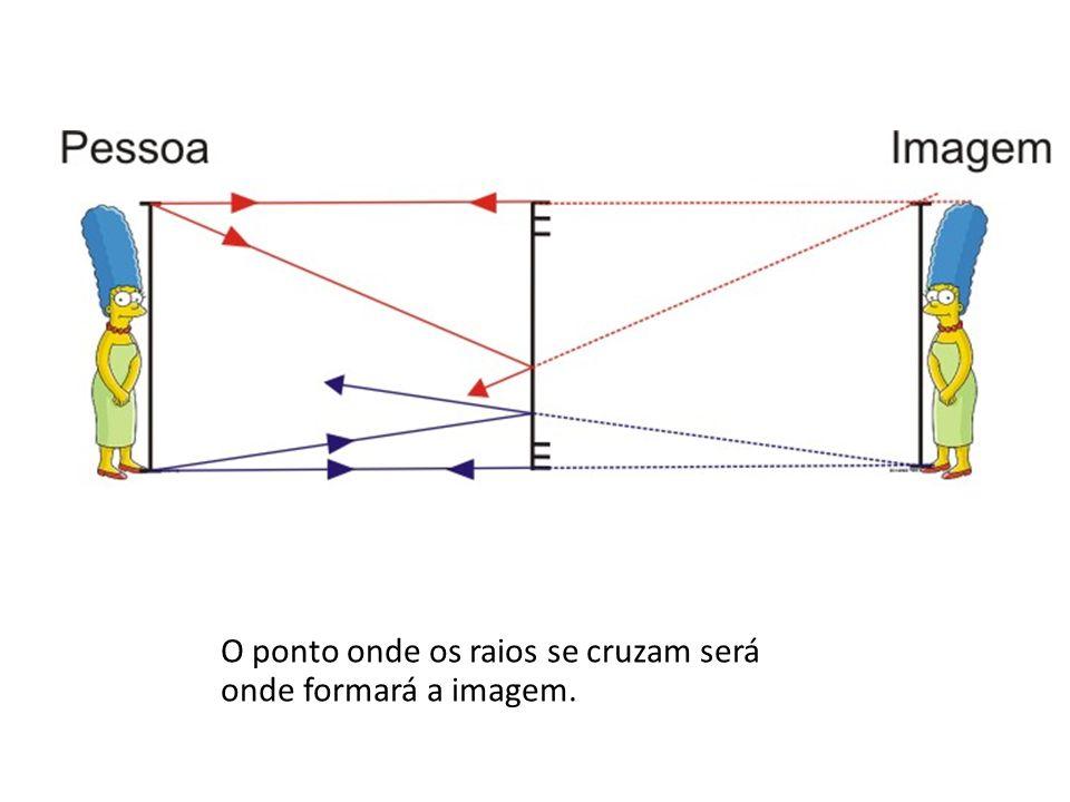 O ponto onde os raios se cruzam será onde formará a imagem.
