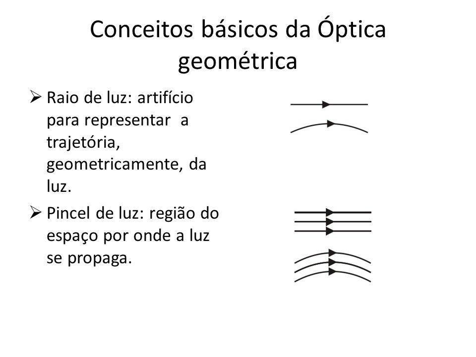 Conceitos básicos da Óptica geométrica Raio de luz: artifício para representar a trajetória, geometricamente, da luz. Pincel de luz: região do espaço