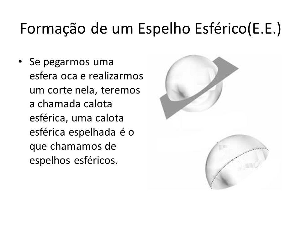 Formação de um Espelho Esférico(E.E.) Se pegarmos uma esfera oca e realizarmos um corte nela, teremos a chamada calota esférica, uma calota esférica e