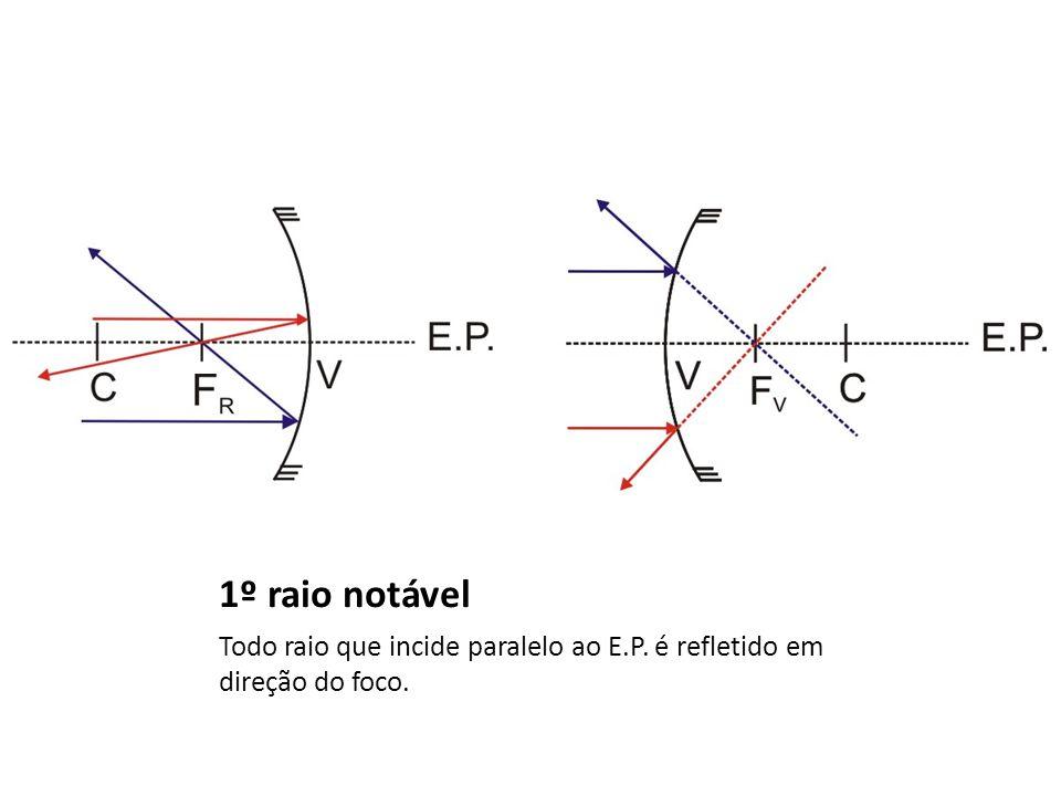 1º raio notável Todo raio que incide paralelo ao E.P. é refletido em direção do foco.
