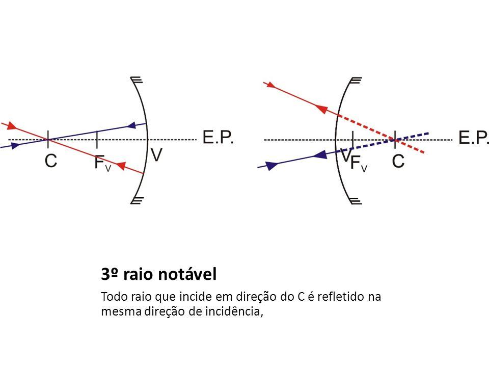 3º raio notável Todo raio que incide em direção do C é refletido na mesma direção de incidência,