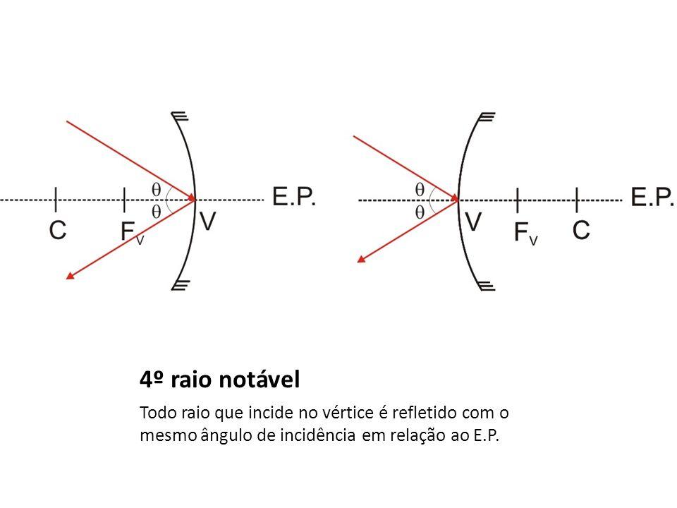 4º raio notável Todo raio que incide no vértice é refletido com o mesmo ângulo de incidência em relação ao E.P.