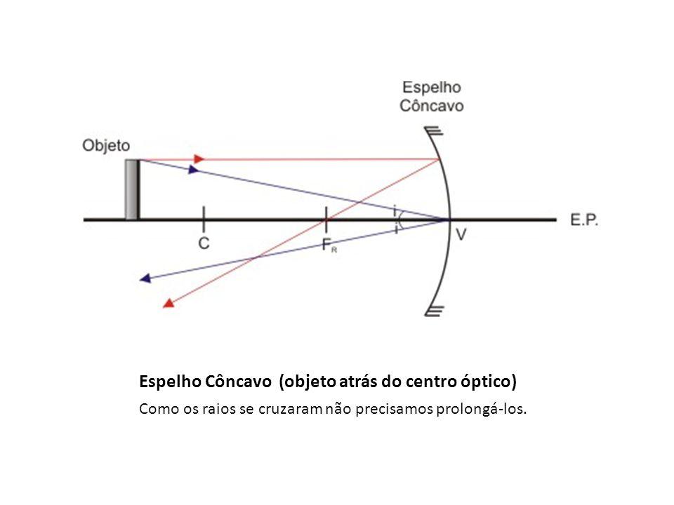 Espelho Côncavo (objeto atrás do centro óptico) Como os raios se cruzaram não precisamos prolongá-los.