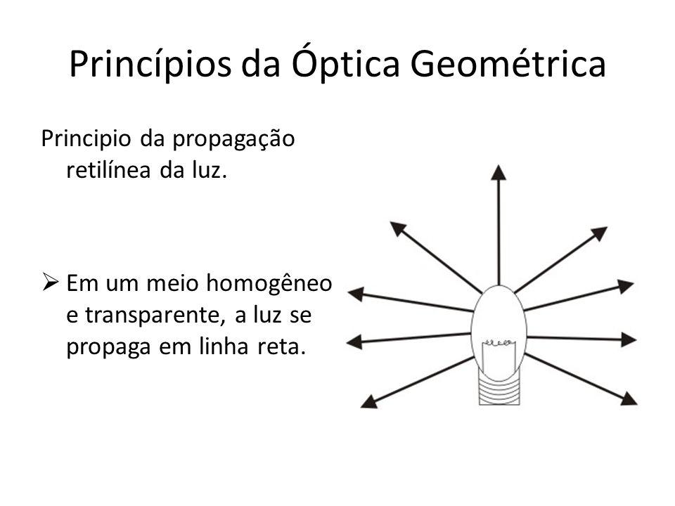 Princípios da Óptica Geométrica Principio da propagação retilínea da luz. Em um meio homogêneo e transparente, a luz se propaga em linha reta.