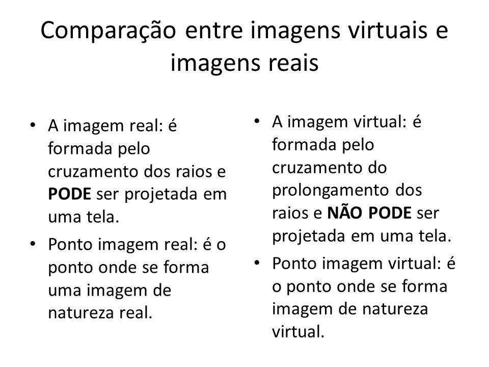 Comparação entre imagens virtuais e imagens reais A imagem real: é formada pelo cruzamento dos raios e PODE ser projetada em uma tela. Ponto imagem re