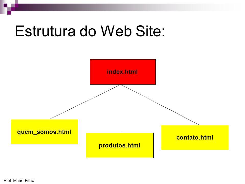 Estrutura do Web Site: index.html contato.html produtos.html quem_somos.html