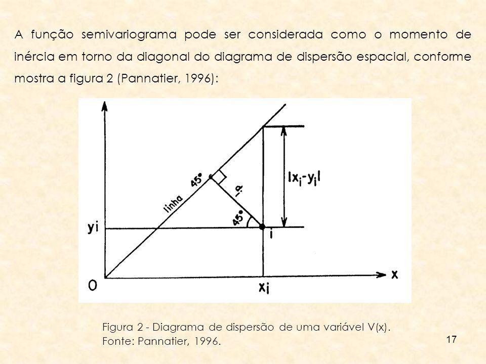 17 A função semivariograma pode ser considerada como o momento de inércia em torno da diagonal do diagrama de dispersão espacial, conforme mostra a fi
