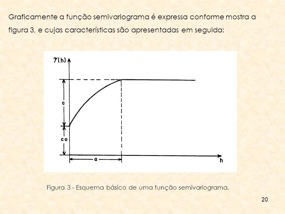 20 Graficamente a função semivariograma é expressa conforme mostra a figura 3, e cujas características são apresentadas em seguida: Figura 3 - Esquema