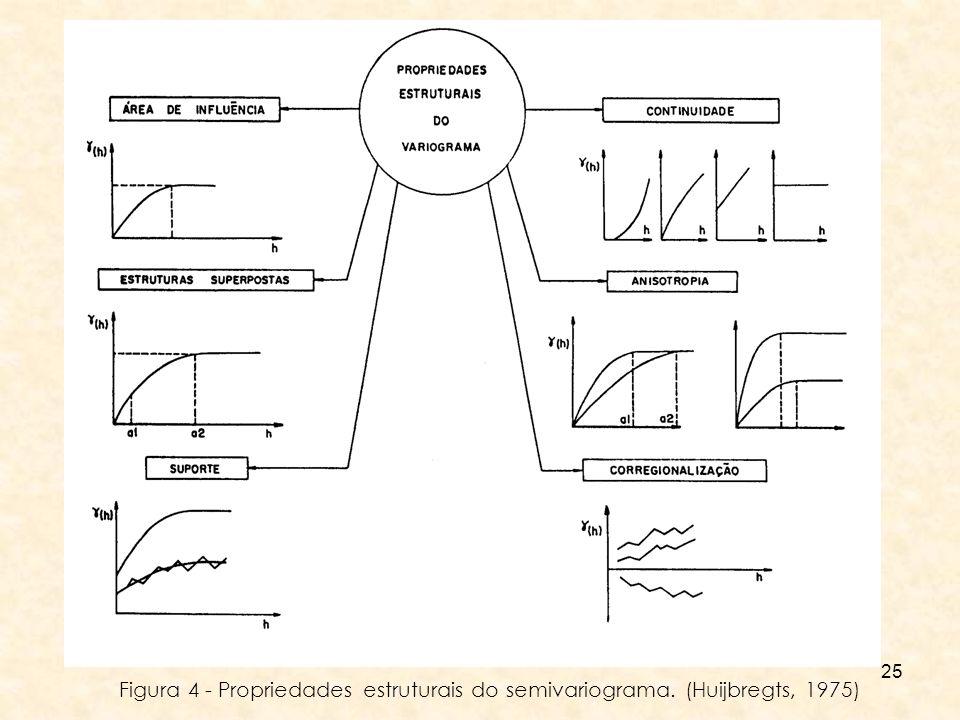 25 Figura 4 - Propriedades estruturais do semivariograma. (Huijbregts, 1975)